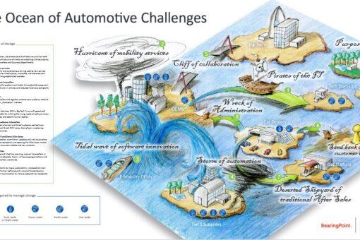 Zukunft Automotive: Die neun Herausforderungen der Transformation